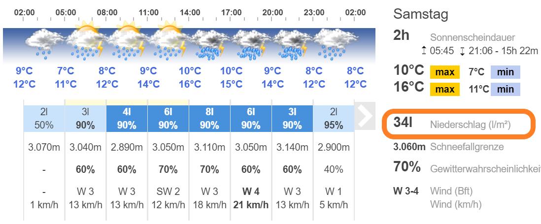 Wetterprognose Allgäu 21.07.